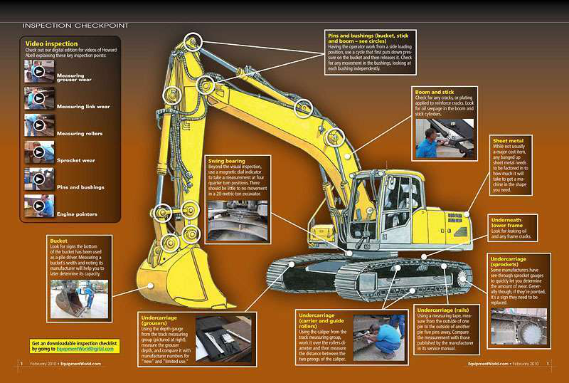 Inspection Checkpoint How To Inspect A Used Excavator