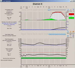 A screenshot of the MDSS system that Denver uses for winter maintenance planning