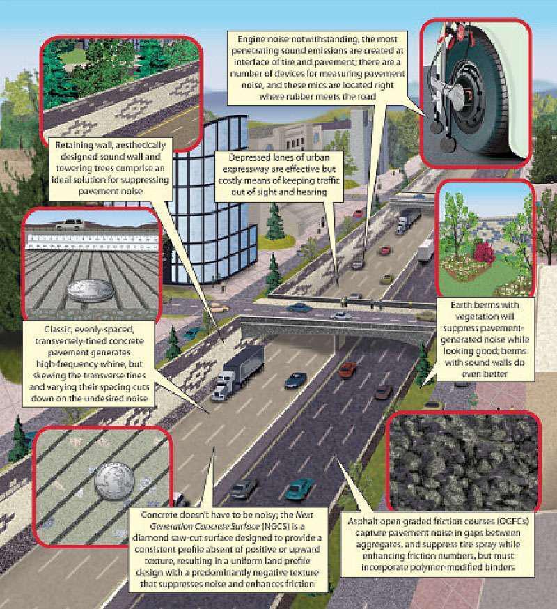 Road Science Tutorial