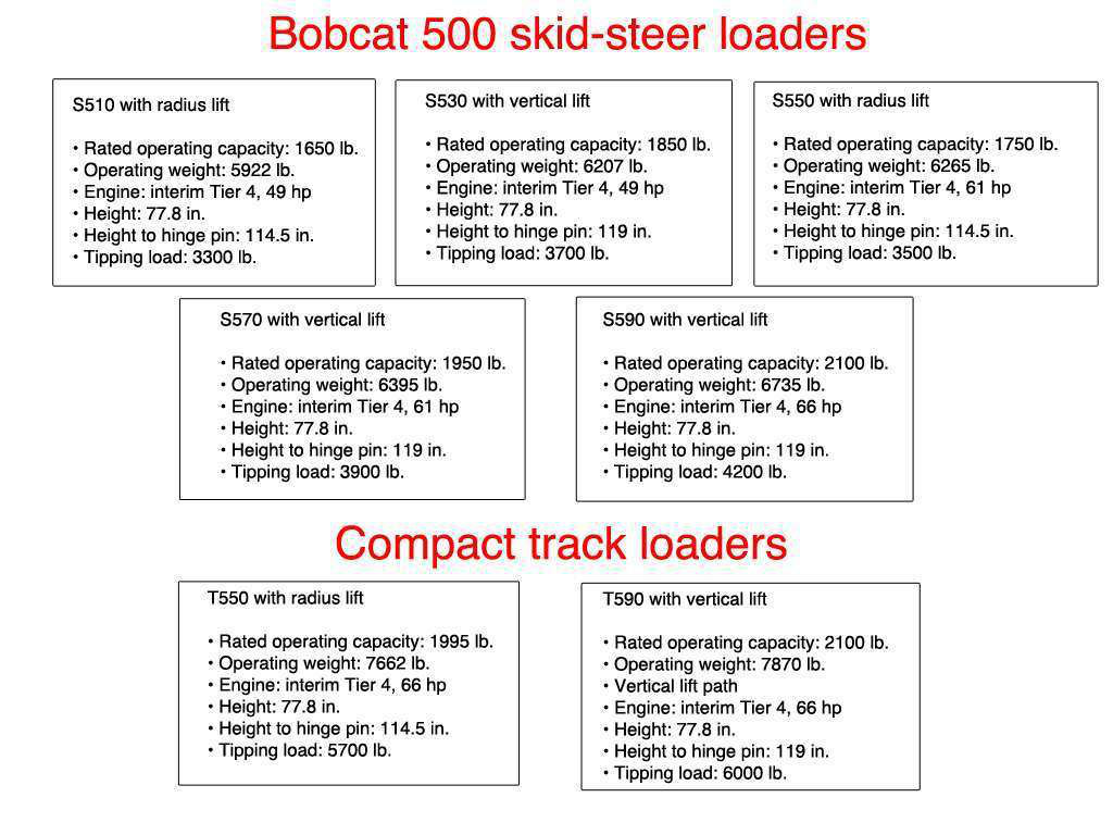 Bobcat announces 500 model skid-steers and compact track loaders