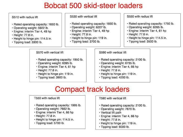 Bobcat 500 Quick Specs