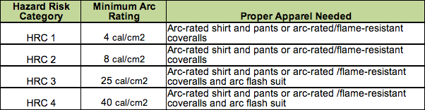 a0b094e5cdd9 How to choose the right flame-resistant clothing for the job