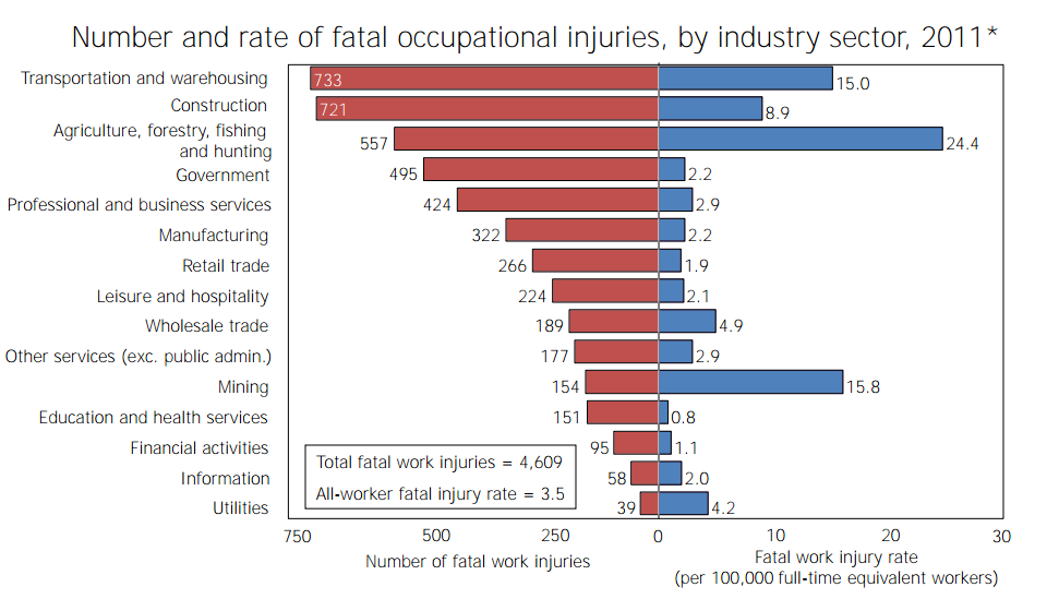 BLS chartbook industry deaths
