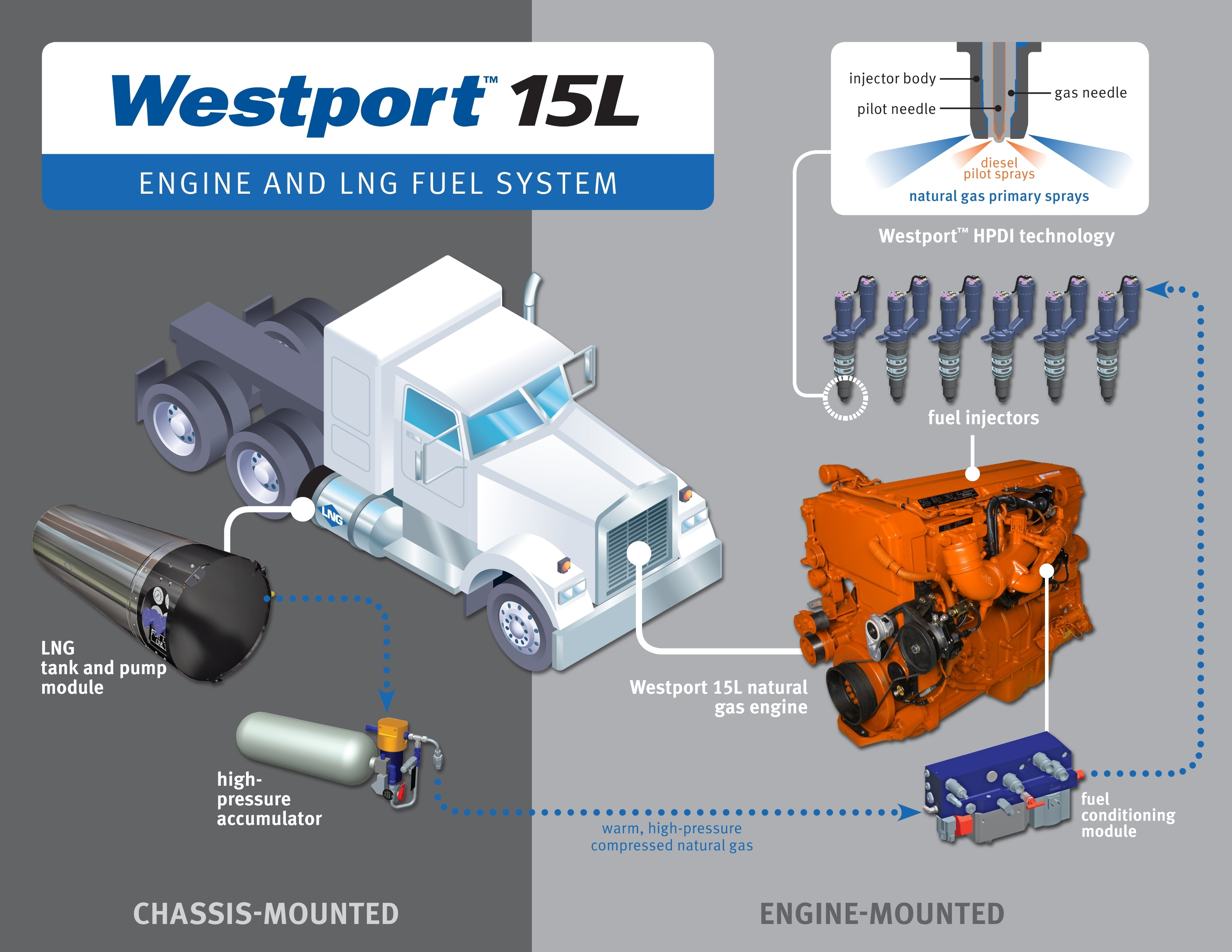 the engines  westport system diagram 2013 copy