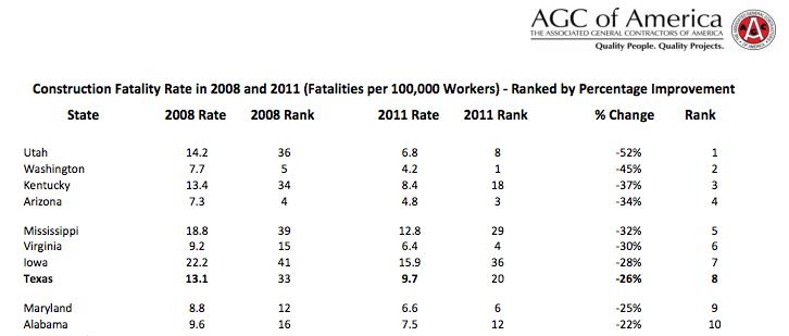 AGC death rate improvement rankings