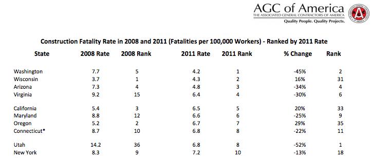AGC death rate rankings 2011