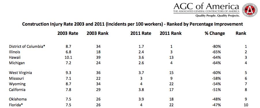 AGC injury rate rankings 2011