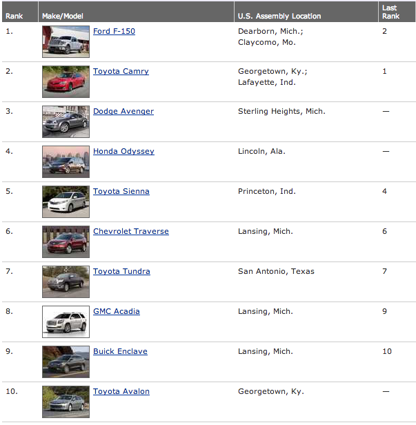 Cars.com most American-made rankings 2013