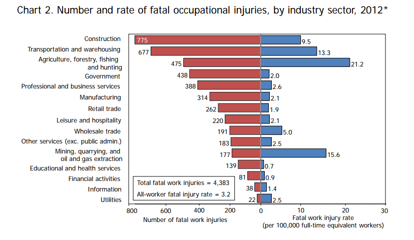 BLS workplace deaths 2012