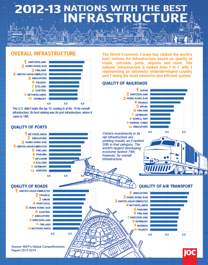Nations With the Best Infrastructure Infographic