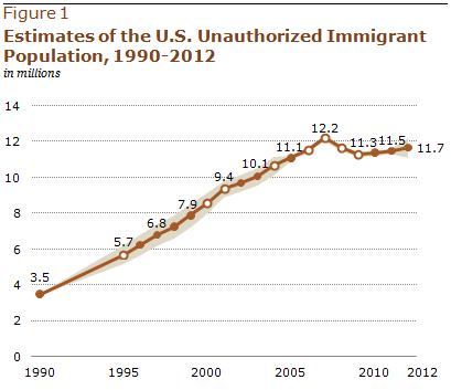 Pew Research Hispanic Population 2013