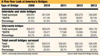 Here is a five-year look at America's bridges. (Click the image for a closer look.)