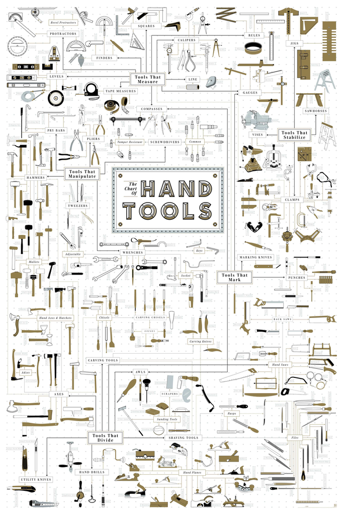 Hand Tools Chart by Pop Chart Labs