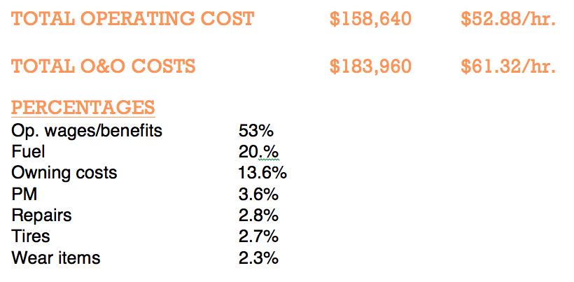 Skid steer O&O costs slide 3