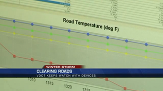 VDOT uses road sensors to monitor road conditions. The sensors let the agency know where dangerous icy patches exist.