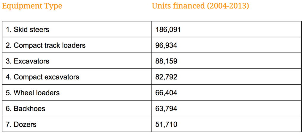 Top selling financed construction equipment 2003-2014