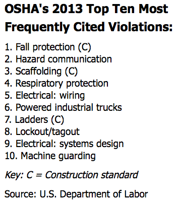 OSHA's 2013 top ten most frequently cited violations, according to the DOL. Click image to view larger version.