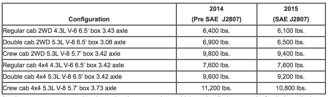 2015 Chevrolet Silverado 1500 tow ratings