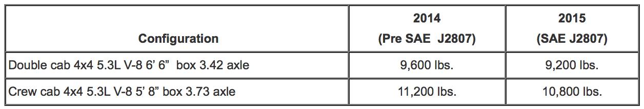 2015 GMC Sierra 1500 tow ratings