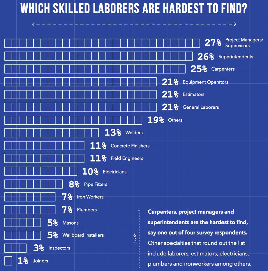AGC SmartBrief skilled labor shortage survey 2014
