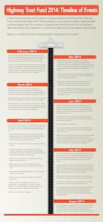 HighwayTrustFound2014_Timeline