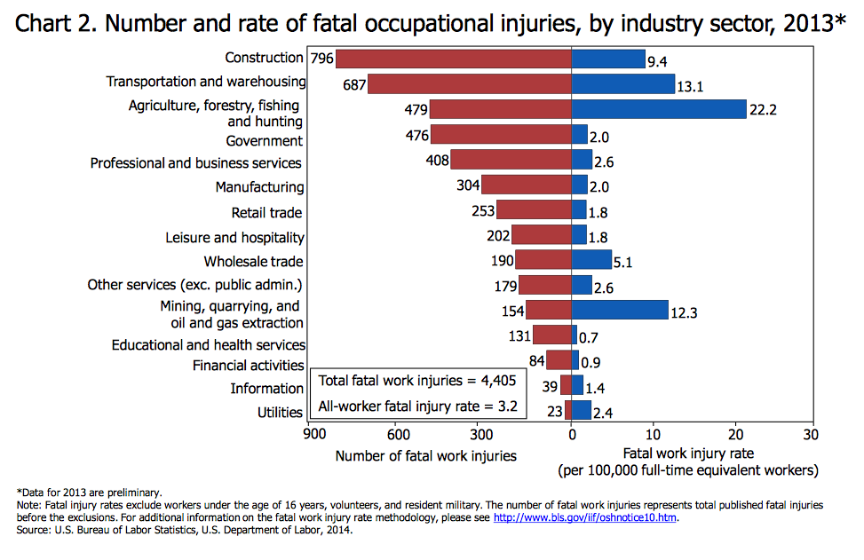 construction accounted for the most workplace deaths in 2013 preliminary bls report says. Black Bedroom Furniture Sets. Home Design Ideas