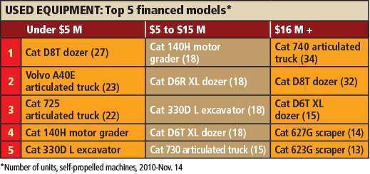 FP Used Equipment models