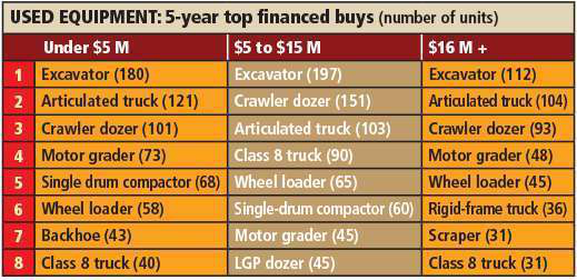 FP Used financed buys