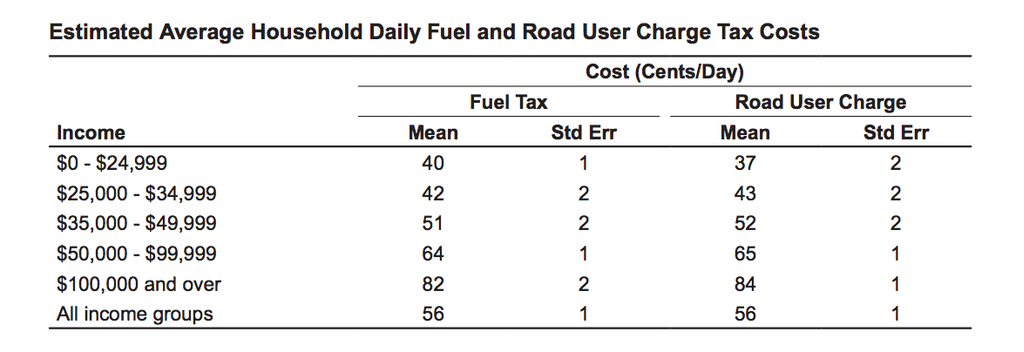 Graph from the Mineta Transportation Institute