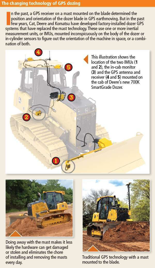 How to set up and operate a dozer using GPS blade control (VIDEO)