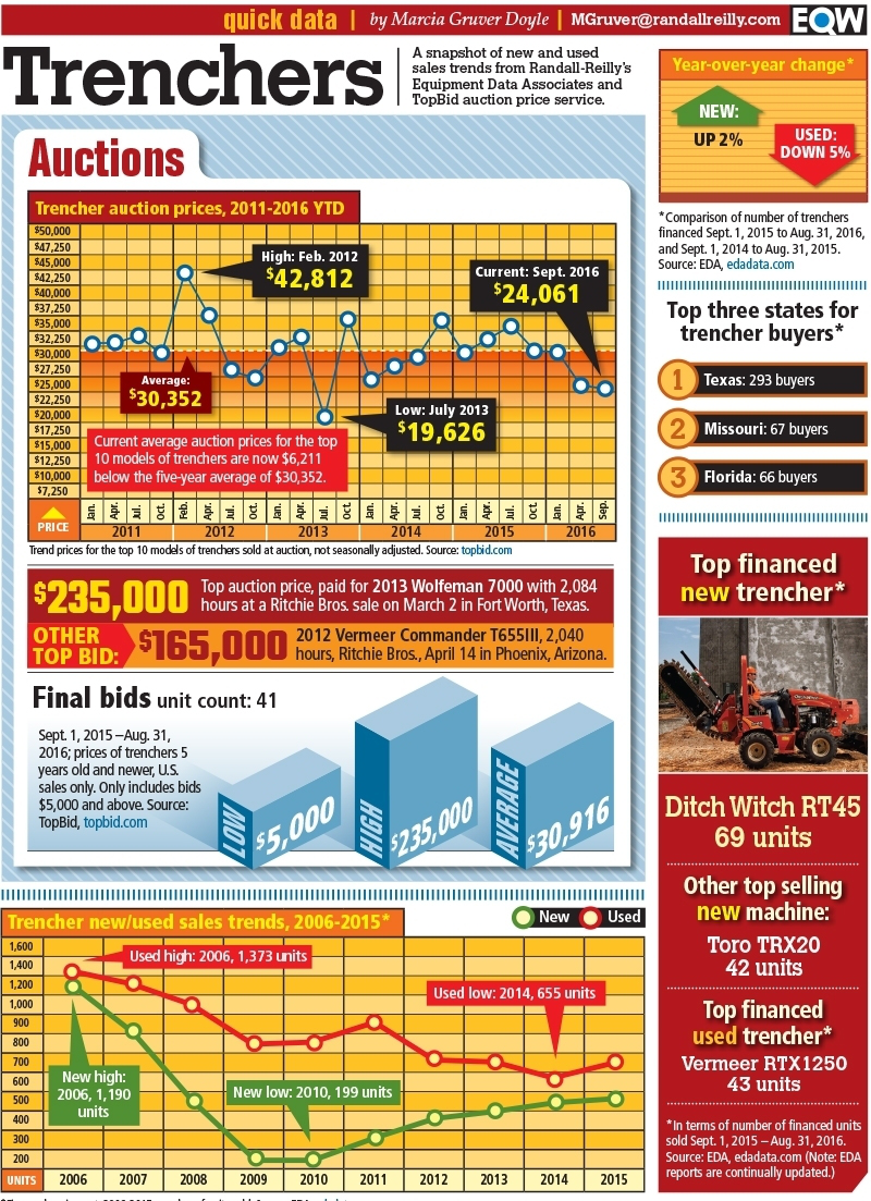Infographic Trencher Sales And Buyer Trends Equipment