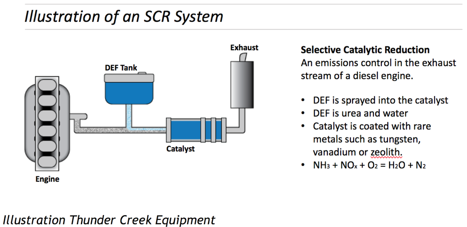 Def Contamination And How To Avoid It Engine Exhaust Diagram Illustration Scr System Selective