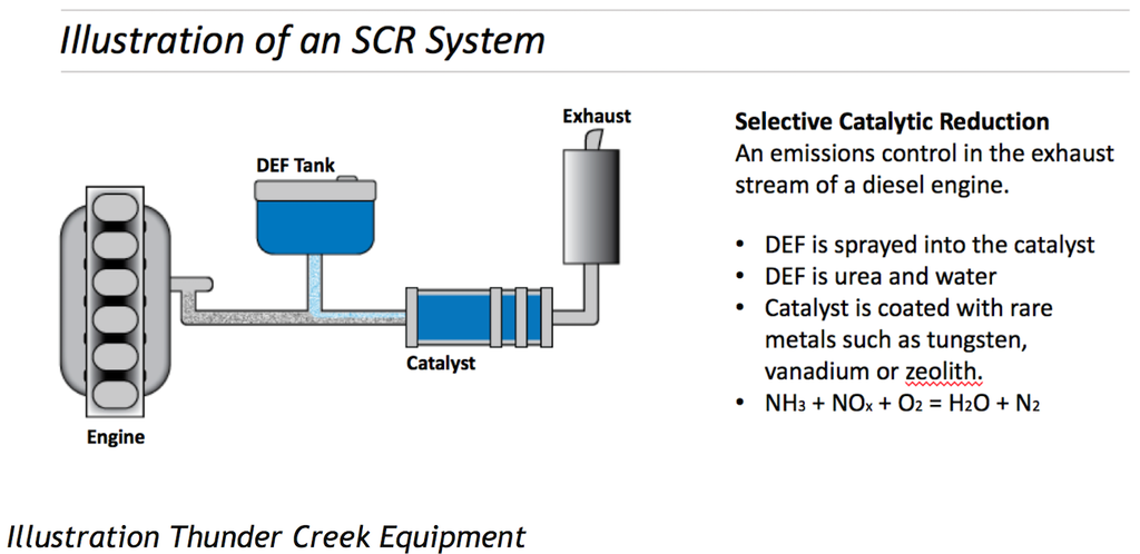 def-contamination-how-to-illustration-scr-system-selective-catalytic