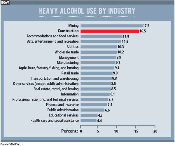 Hard Hat High: How substance abuse endangers construction