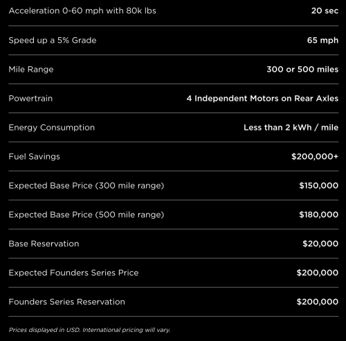 diadon enterprises how much will tesla s electric semi save on operating costs over diesel. Black Bedroom Furniture Sets. Home Design Ideas