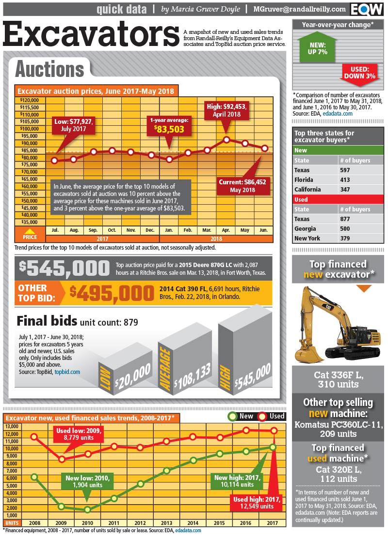 Diadon enterprises news quick data top selling excavators and sales trends dump truck company fandeluxe Choice Image