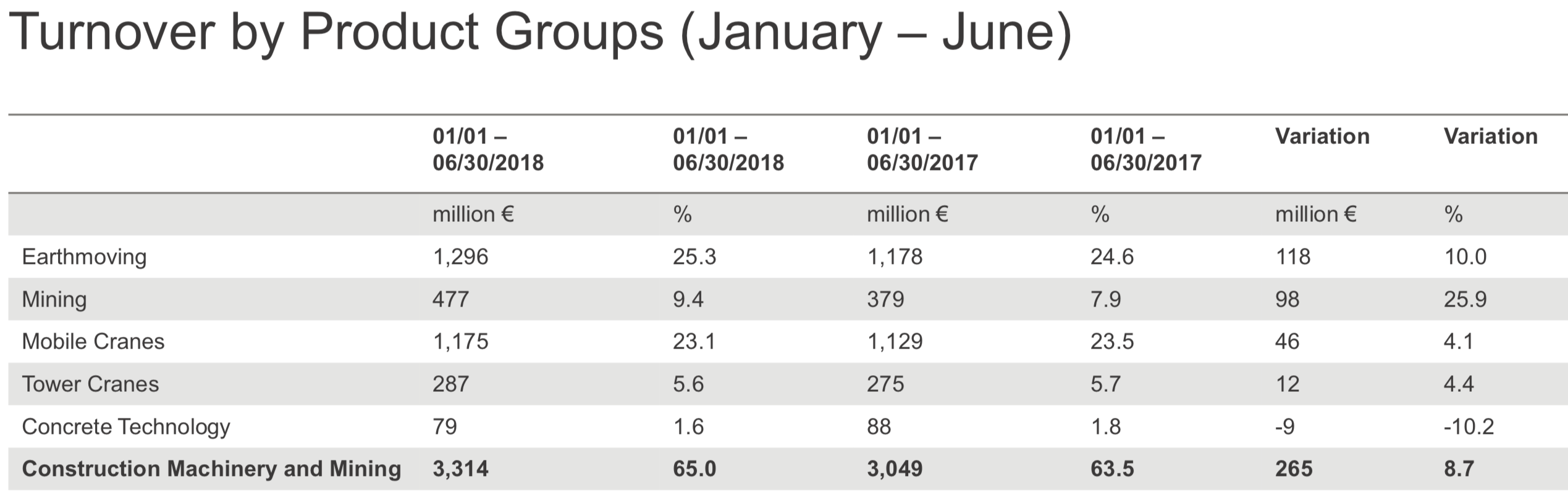 Turnover by product groups chart for January - June