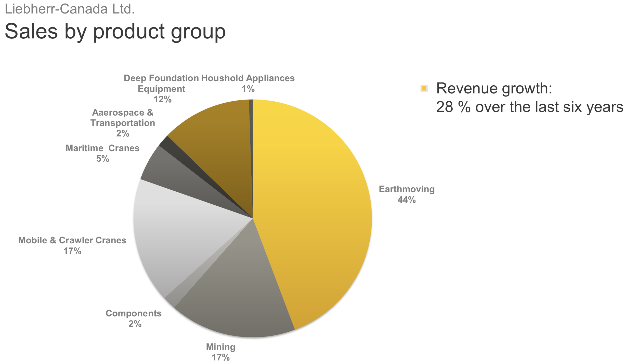 Liebherr-Canada Ltd. Sales by product group pie chart
