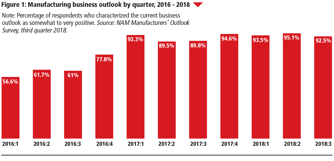 Manufacturing business outlook by quarter for 2016-2018 graph