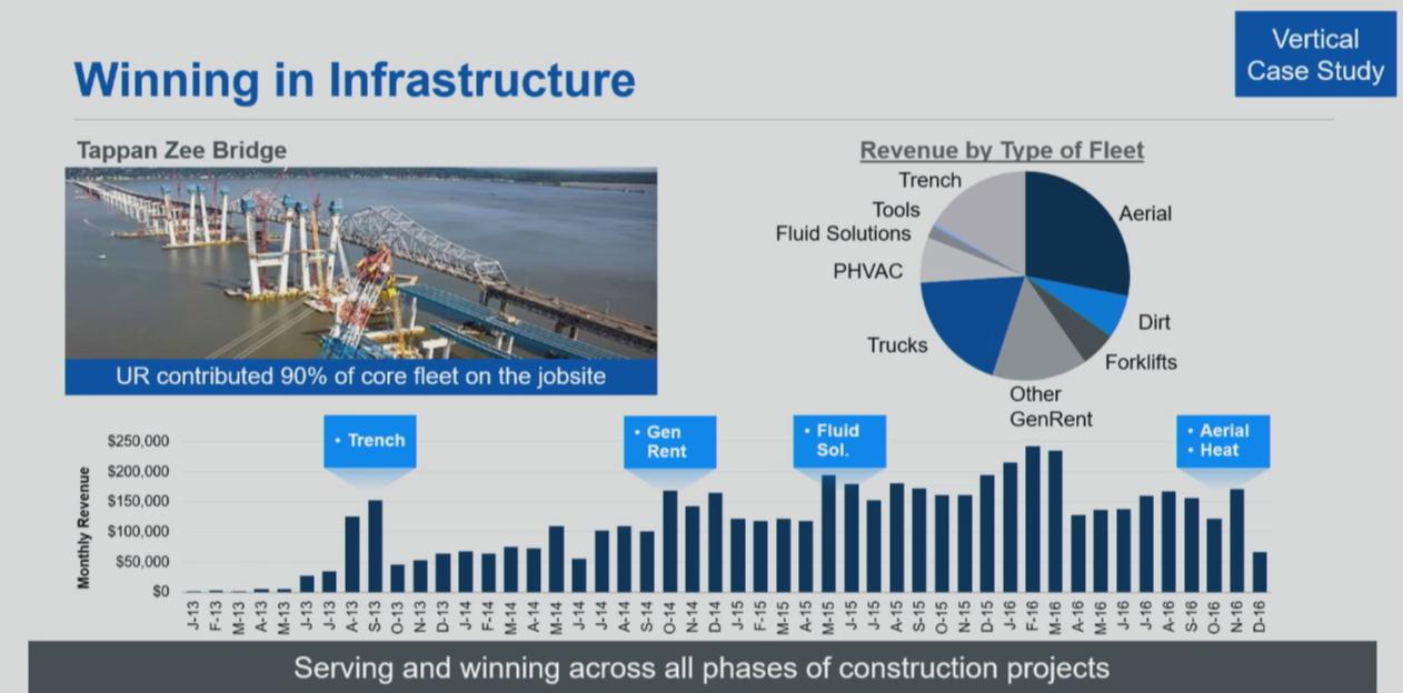 Winning in Infrastructure