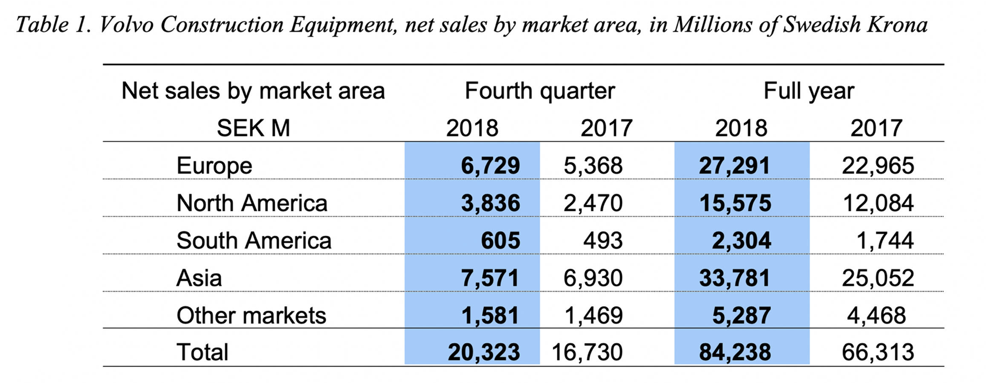 Volvo Construction Equipment Net Sales by Market Area
