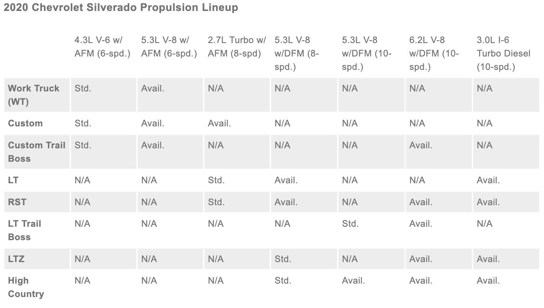 2020 Chevrolet Silverado Propulsion Lineup