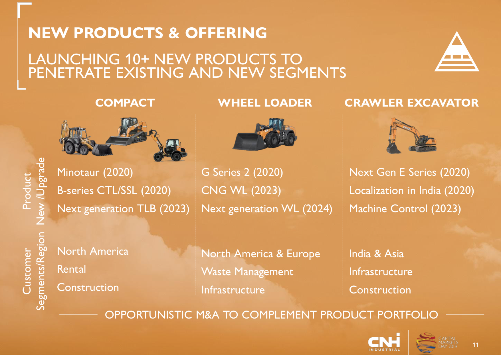 CNH to refine construction model offering in on-/off-highway