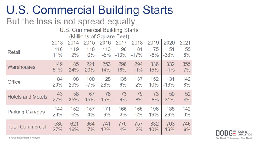 US commercial building starts stats from dodge data and analytics