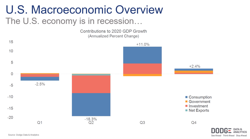 us economy macroeconomic recession overview from dodge data and analytics