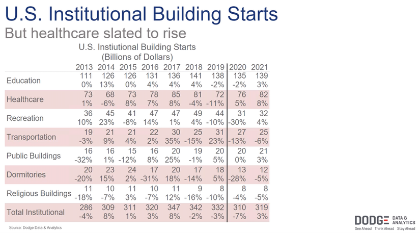 US institutional building starts stats from dodge data and analytics