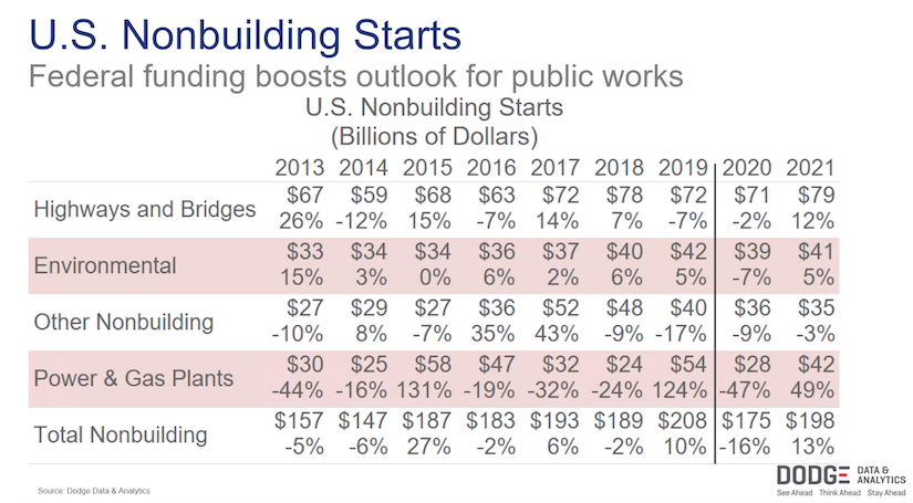 US nonbuilding starts stats from dodge data and analytics