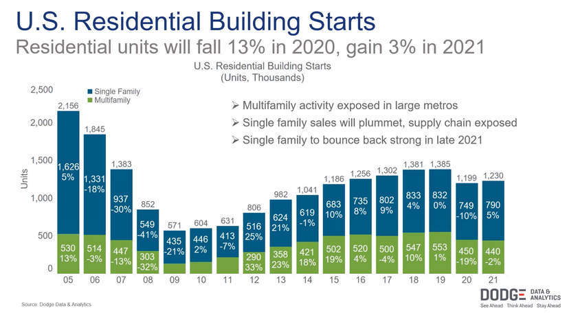 US residential building starts from dodge data and analytics