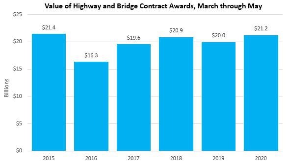 ARTBA contract awards graph