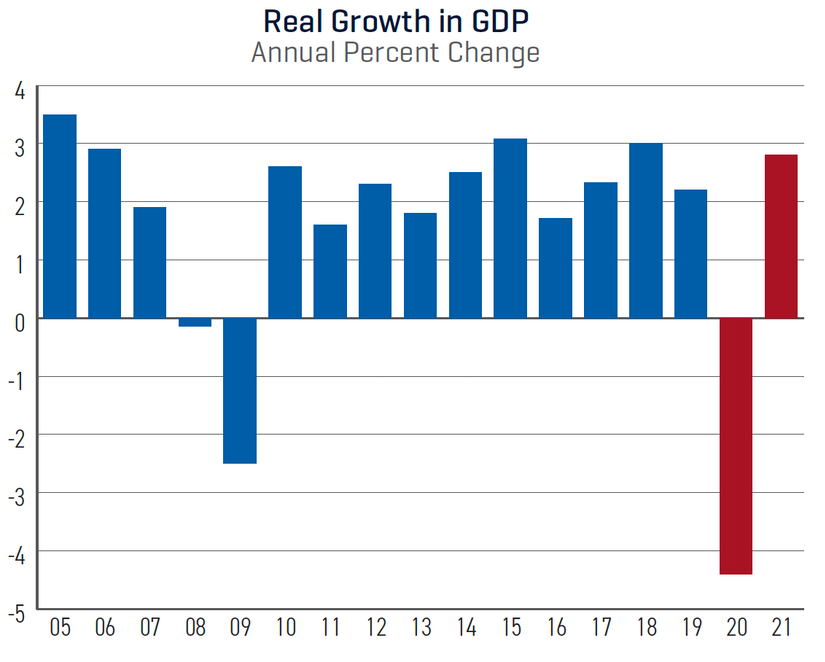 Dodge construction outlook real growth in GDP annual percent change